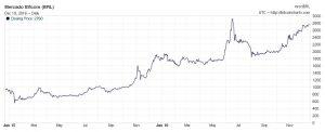 bitcoins valorizacao real