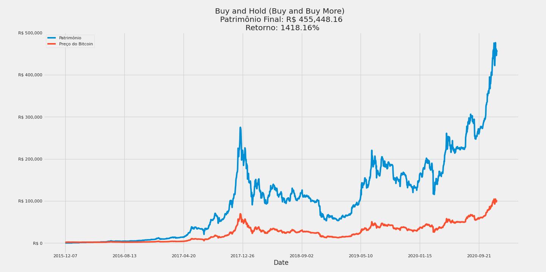 acquisto e la strategia bitcoin hold